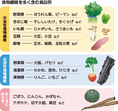 水溶 性 食物 繊維 「水溶性食物繊維」「不溶性食物繊維」の多い食品一覧|MFSメディカル...