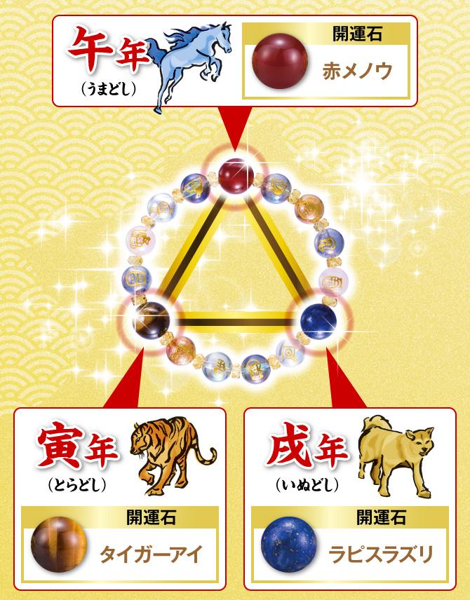 寅年 開運石:タイガーアイ/午年 開運石:赤メノウ/戌年 開運石:ラピスラズリ